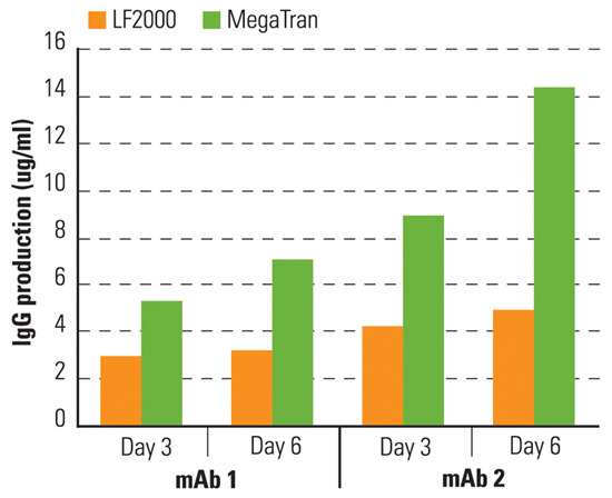 MegaTran Fig2 Higher production chart