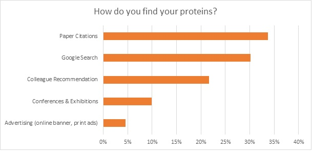 how do you find your protien