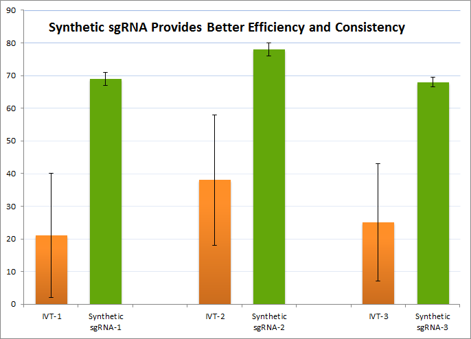 Sythetic vs IVT sgRNA