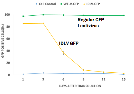 OriGene Lentviral GFP Integration