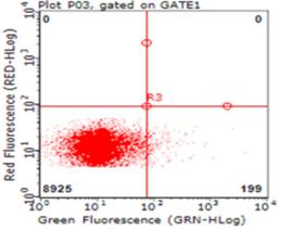 Flow cytometric analysis of HAVCR2 expression  using TrueMAB antibody (TA812500)